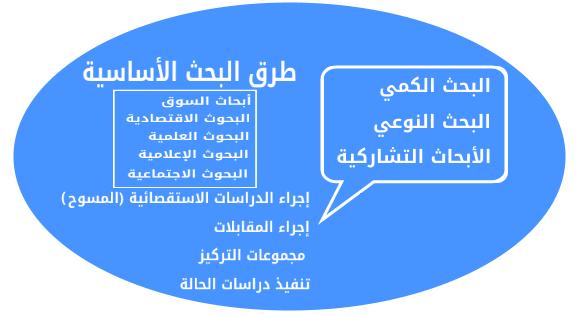 طرق البحث الأساسية Basic Research Methods عالم أكاديميا
