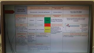 KPIs de RRHH. ¿Cómo elaborar una Ficha de Indicadores?