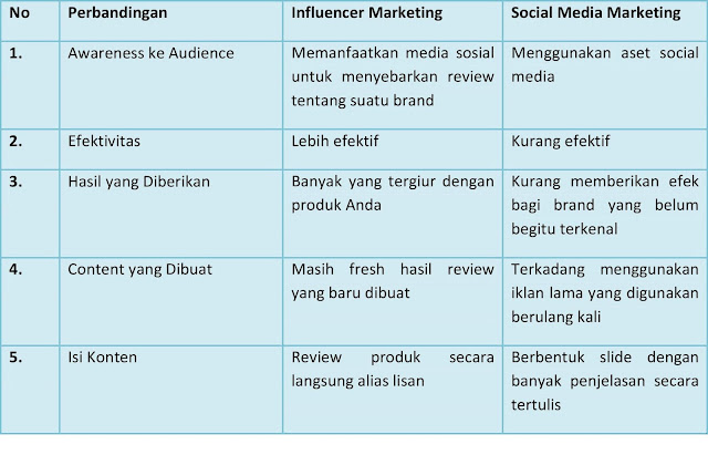 Influencer Marketing, Solusi Tingkatkan Omzet Bisnis