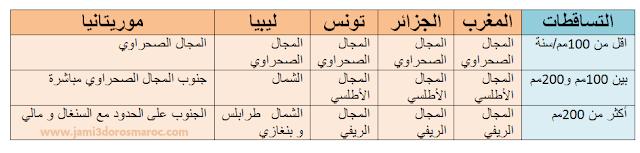 درس المغرب العربي عناصر الوحدة و التنوع