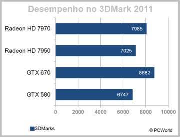 Desempenho da GTX 670 no 3DMark