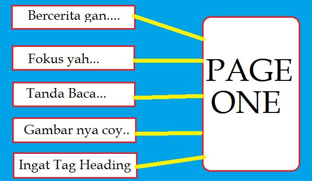 Langkah Mudah Artikel Blog Yang Bisa Page One