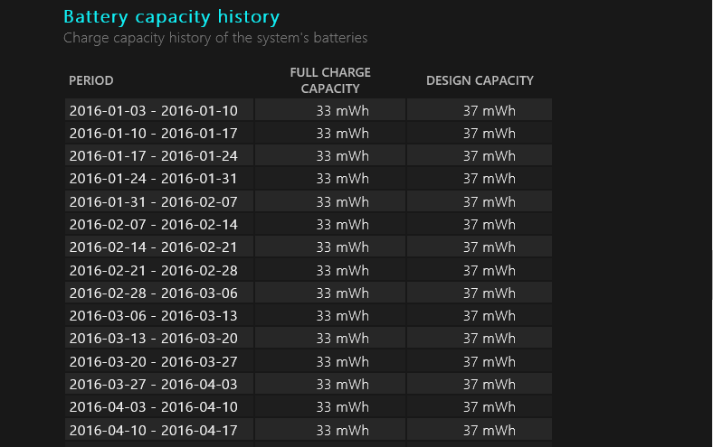 Battery report, Battery capacity history
