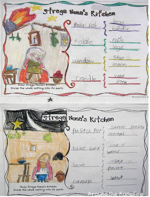 Decomposing the setting: Using a brace map to show parts of a whole in Sstrega Nona's kitchen during our Tomie dePaola author study | Around the Kampfire blog