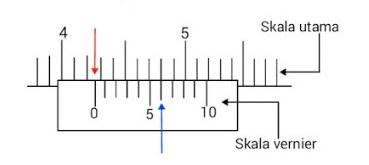Cara Membaca Jangka Sorong Metrik Ketelitian 0,1 mm