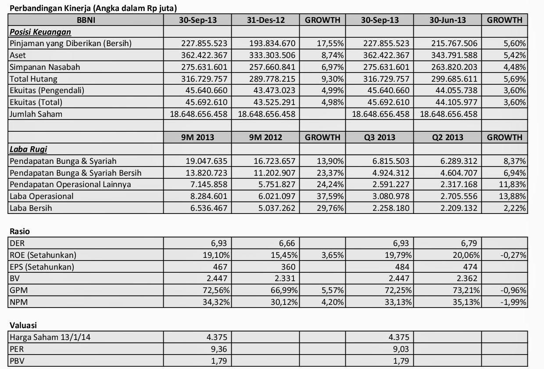 Idx Investor Bbni Analisis Laporan Q3 3013