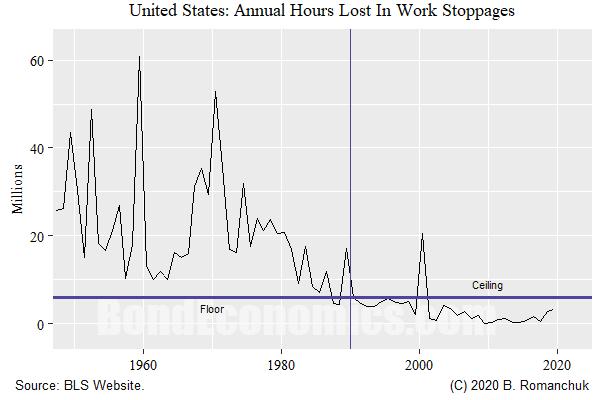 Chart: U.S. Strike Hours