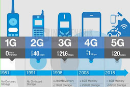 ✓ 3 Kelebihan Jaringan 5G dibanding 4G