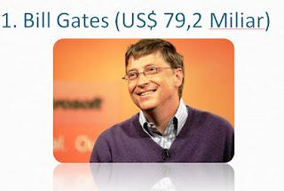 Bill-Gates-pengusaha-miliarder-terkaya-dunia-2017