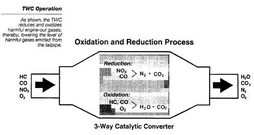 Gado gado Blog s  catalytic    converter