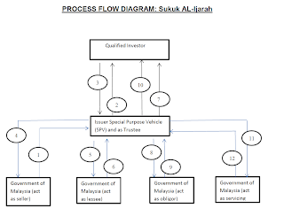 Basic Flowchart, Free Templates and Software Available