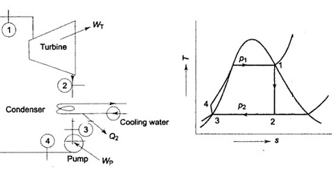 REGENERATIVE RANKINE CYCLE WITH FEEDWATER HEATER