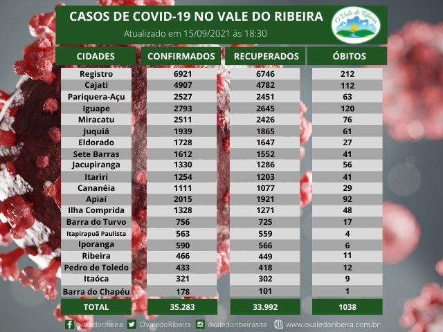 Vale do Ribeira soma 35.283 casos positivos, 33.992  recuperados e 1038 mortes do Coronavírus - Covid-19