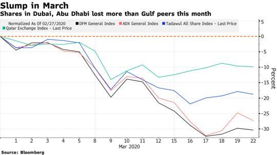 Middle East Stock News, Coronavirus: MidEast Equities Amid Virus - Bloomberg