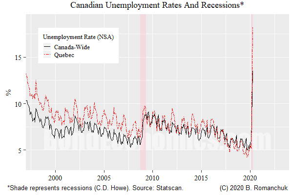 Figure: Unemployment Rates, Canada And Quebec