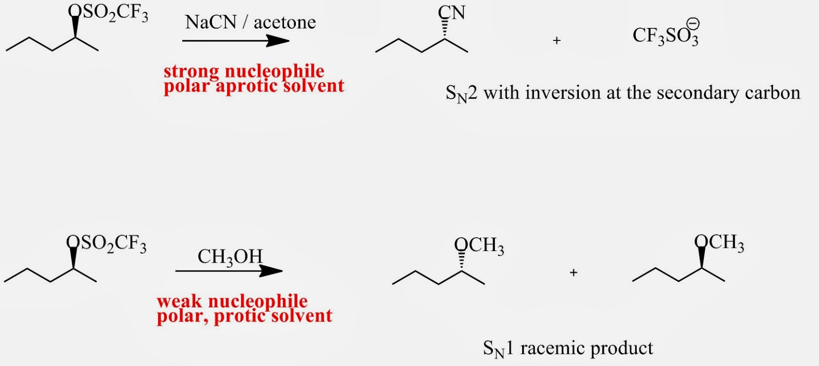 Fig. 3: The secondary substrate shown above reacts with CN- - a strong nucleophile - in a polar aprotic solvent acetone under  SN2 conditions giving an inverted product at the secondary carbon. The same substrate reacts with OH- - a weak nucleophile – in a polar protic solvent like methanol under SN1 conditions giving a racemic mixture
