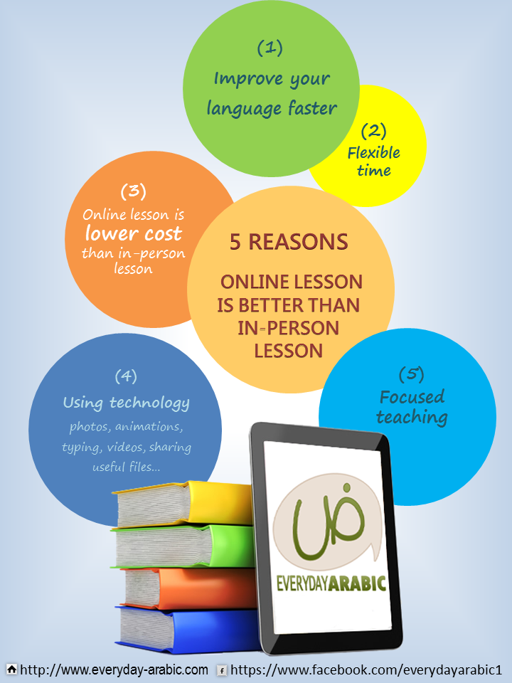 5 reasons online lessons is better than in-person lessons to learn Everyday Arabic
