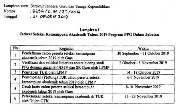 Perpanjangan Jadwal Pendaftaran Seleksi Akademik PPG Dalam Jabatan Tahun 2019/2020