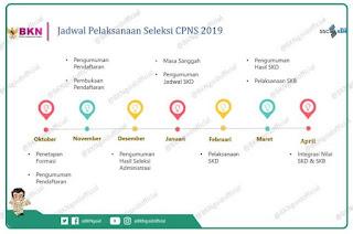 Rekrutmen CPNS 2019 Segera Dibuka, Infrastruktur SSCASN dan CAT BKN Siap