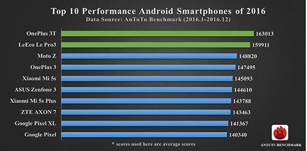 Top 10 cele mai puternice telefoane Android în 2016 - AnTuTu Benchmark