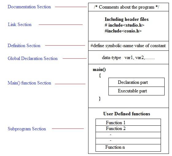 explain the Structure of a C Program