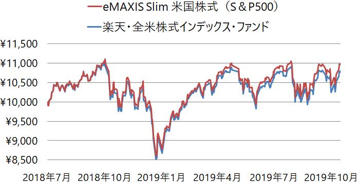 信託報酬引き下げ Emaxis Slim 米国株式 S P500 実質コストや