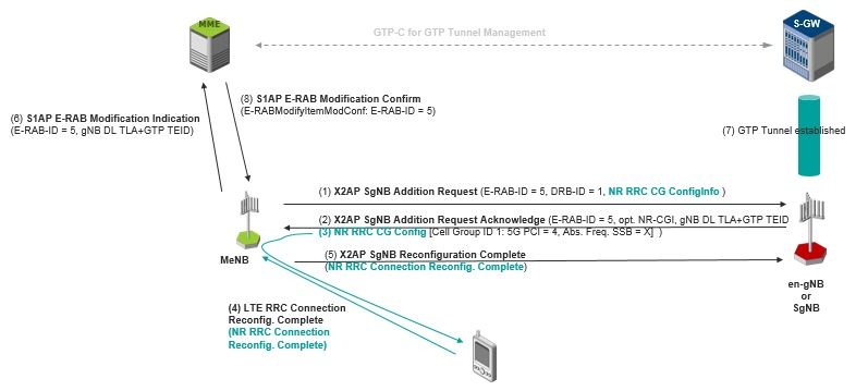 How the Addition of 5G Radio Resources Increases the Complexity of LTE Signaling Procedures