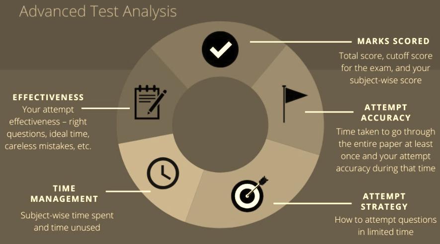 CLAT Exam Paper Analysis