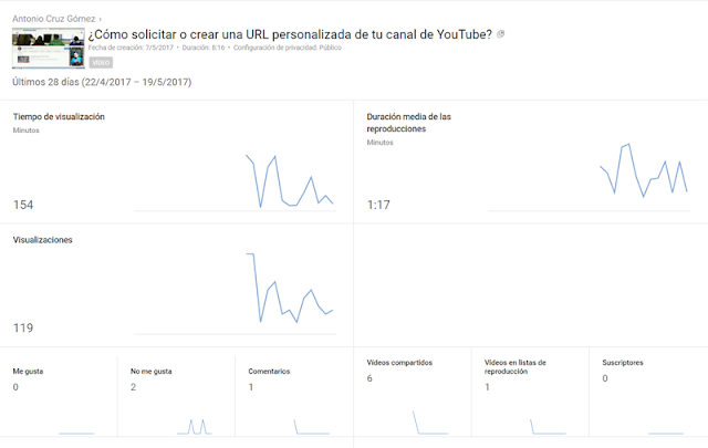 Panel KPI de Analytics -YouTube