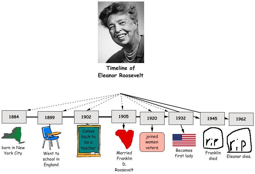 Third Grade Biographies: Eleanor Roosevelt by Willie