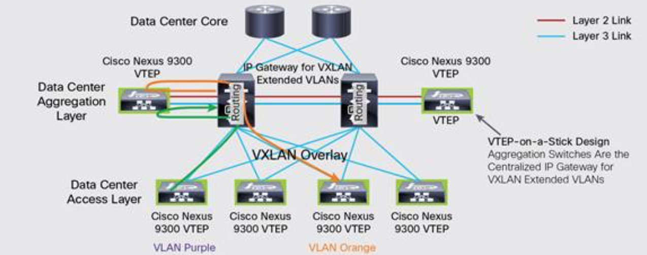 Try These Cisco Nexus 9000 Vpc Configuration Example