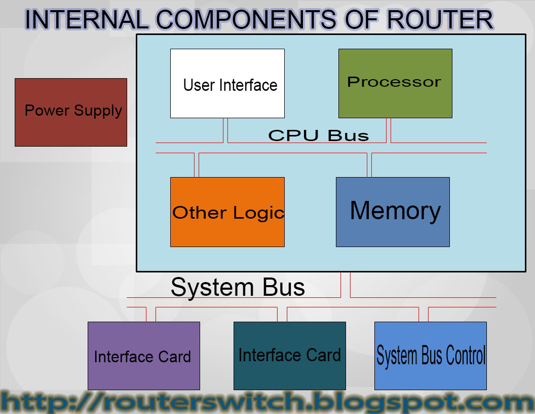 Routers And Switches  Internal Components Of Router