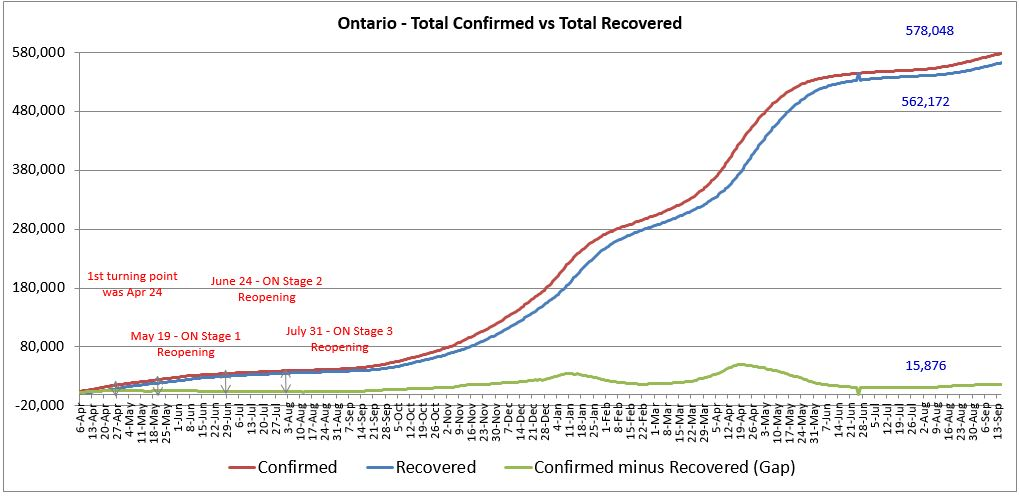 Ontario Covid 19 Total Confirmed vs Total Recovered