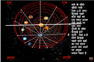 covid 19 astrology in hindi