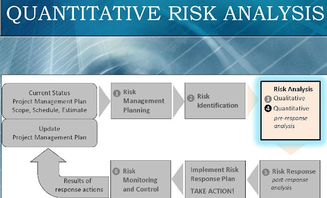 Quantitative Risk Analysis for Project Management