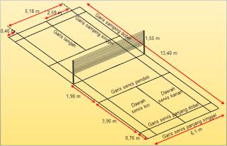 Ukuran Lapangan Bulutangkis/ Badminton Standar Internasional
