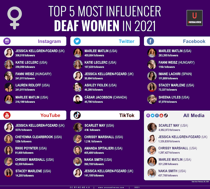 Infographic: Top 5 Most Influencer Deaf Women in 2021