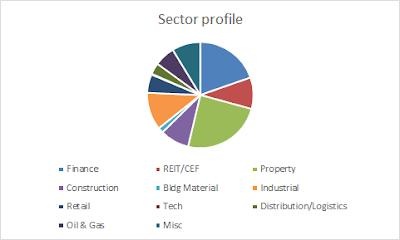 My portfolio sector profile