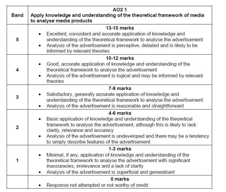 A-Level Media Studies: Key Assessment 1/October Mock
