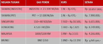 Gaji Terbaru +  Bekerja di Luar Negeri-Info hub Ali Syarief Hp. 087781958889 - 081320432002 rev 23112019