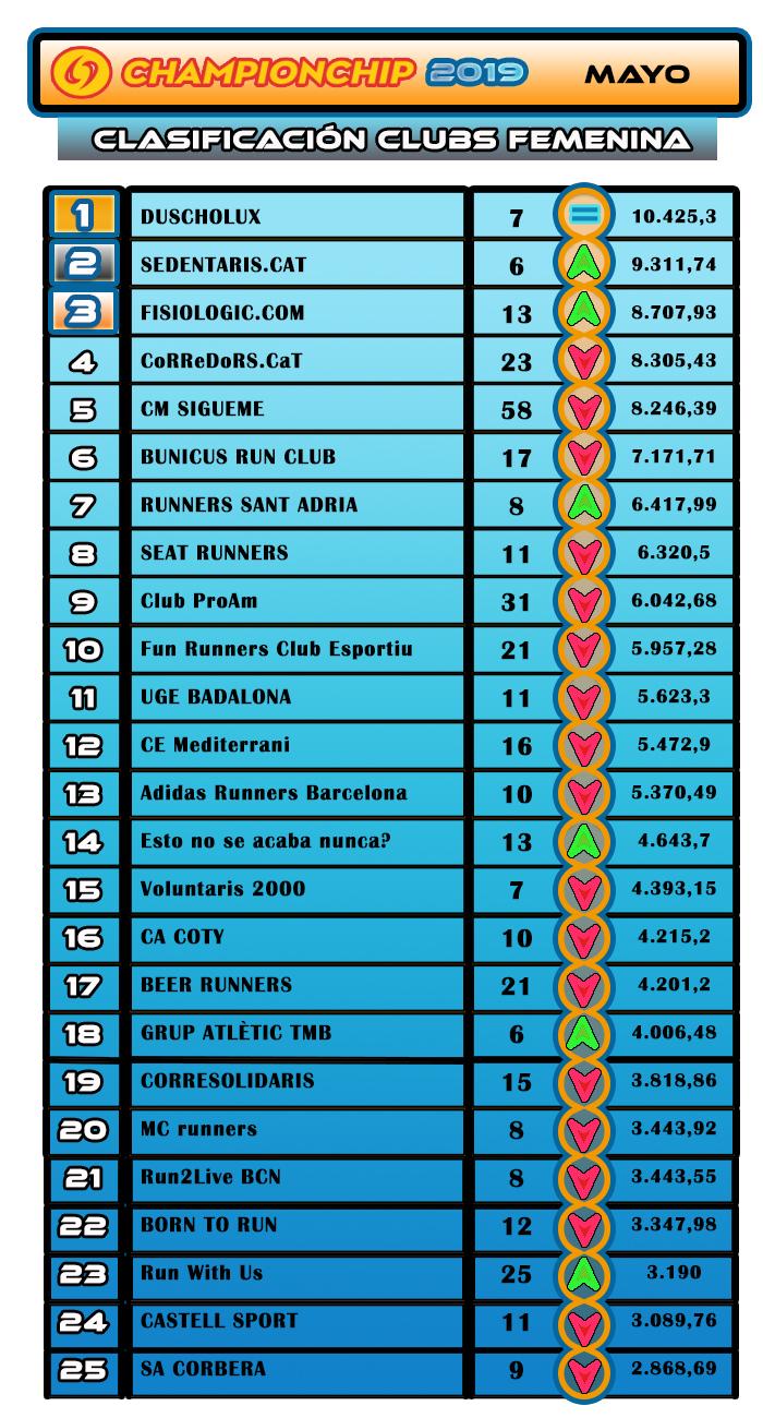 Clasificación Clubs Femenina - Mayo