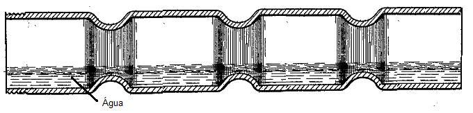 Esquema da tubulação usada por Looman (Looman 1916)