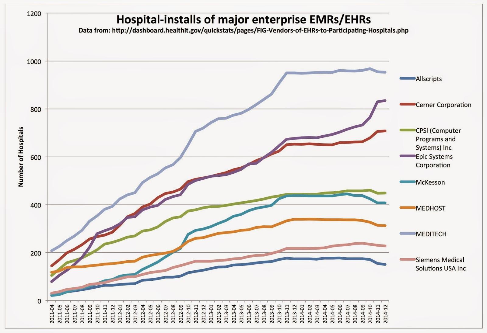 Creative Health Labs Hospital Enterprise Ehr Emr Growth