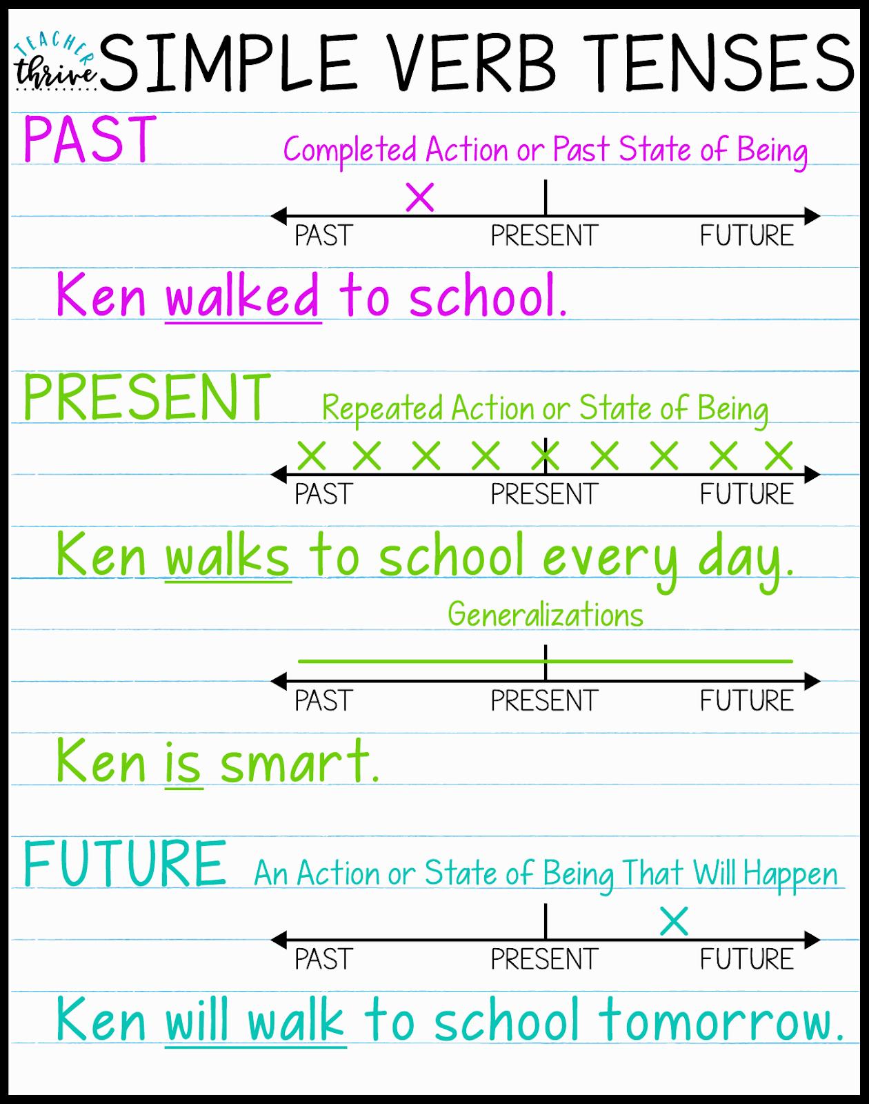 Teaching Verb Tenses Using Timelines Upper Elementary