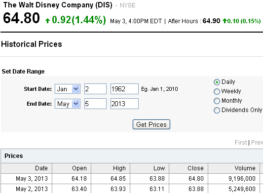 Disney historical data page on Yahoo! Finance