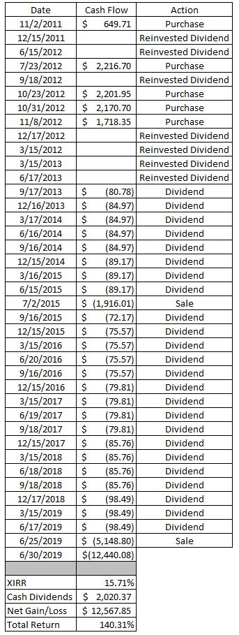 Portfolio | Dividends | Sale | Return