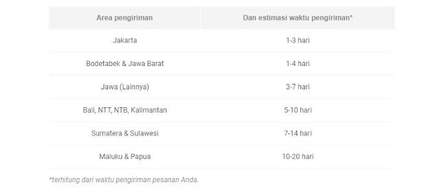 Lama Pengiriman JX Express Wilayah Jawa, Sumatera, Kalimantan, dan Papua