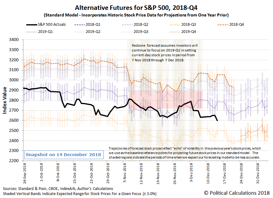 Alternative Futures - S&P 500 - 2018Q4 - Standard Model - Snapshot on 14 Dec 2018