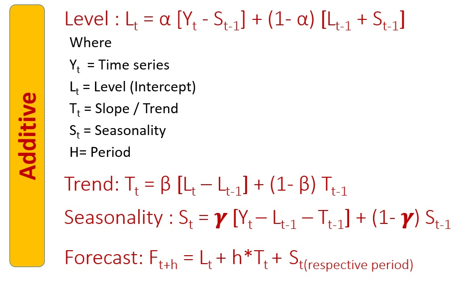 Ask Analytics Time Series Forecasting - Part 4