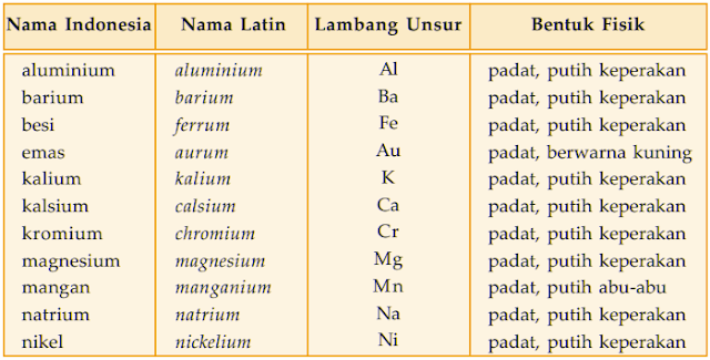 Tabel nama latin, lambang unsur, dan bentuk fisik dari unsur logam